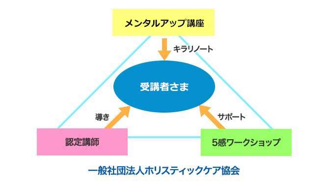 協会システム
